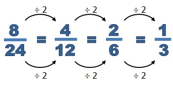 In Our Example Above Equivalent Fractions Are Found By Dividing Both The Numerator And Denominator By 2