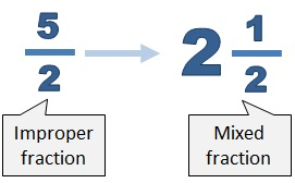 how to turn improper fractions into whole numbers