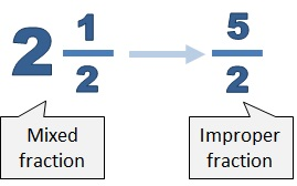 Converting From Mixed To Improper Fractions