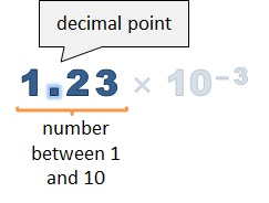 Converting Scientific Notation with a Negative Exponent - free