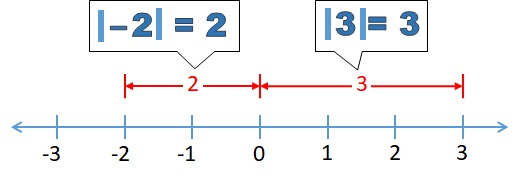 Absolute Value - free Mathematics lessons and tests