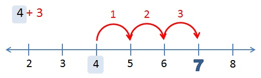 Image result for adding using a numberline