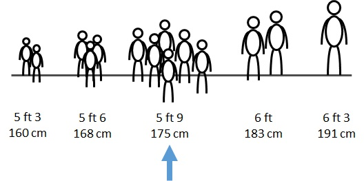 how many cm is 5 foot 9