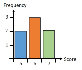 Bar Chart - free Mathematics lessons and tests