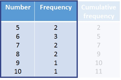 Cumulative Frequency Tables - free Mathematics lessons and tests