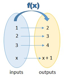 Functions free mathematics lessons and tests let us look at the function in function notation ccuart Image collections
