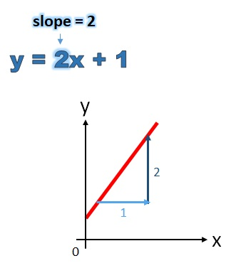 Finding The Slope From A Linear Equation Free Mathematics Lessons