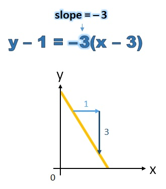 how to find linear equation from 1 points