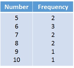 frequency tables free mathematics lessons and tests