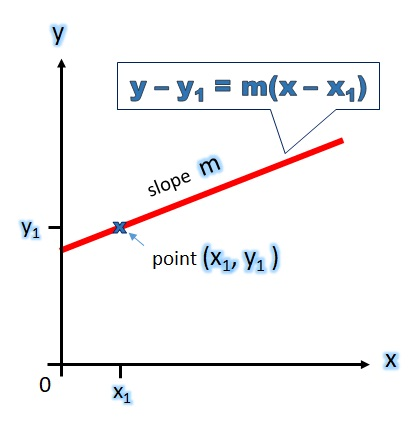 Linear Equations In Slope Point Form Free Mathematics Lessons