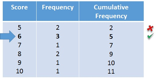 Median from a frequency table free mathematics lessons for Table th means