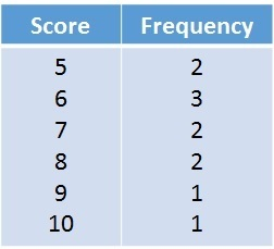 how to find the range on a frequency table