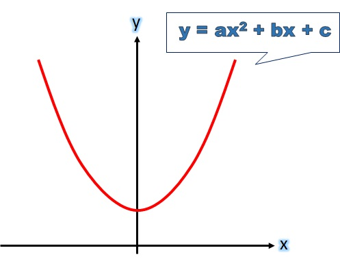 What Is a Quadratic Equation? - free Mathematics lessons and tests