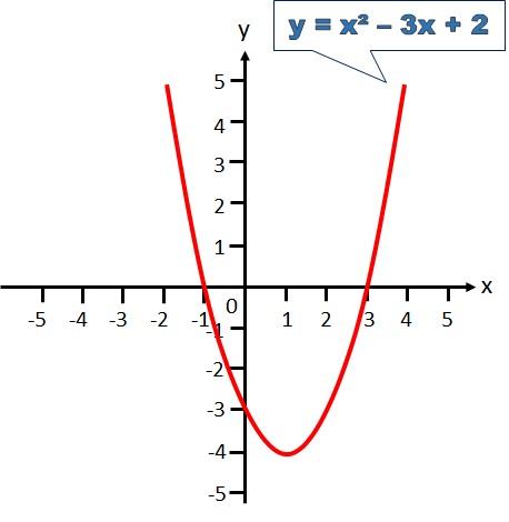 Solving Quadratic Equations Using The Graphical Method Free