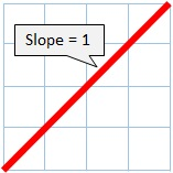 slope of 1