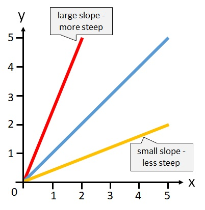 A line with a high slope is steeper than a line with a low slope