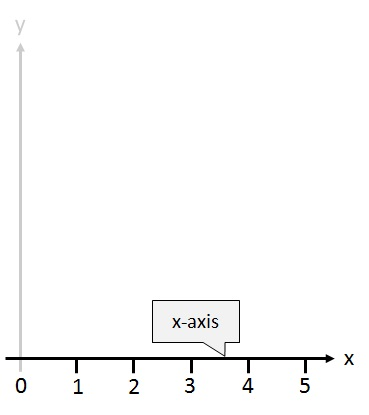 x axis Building bar graphs  then the x-axis has numbers representing different time periods or names of things being compared in these graphs,.