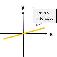 how to find the y intercept of a line