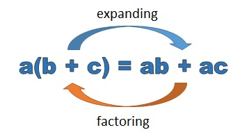 how to remember algebra simplifying and expanding