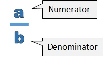 a is the numerator, b is the denominator