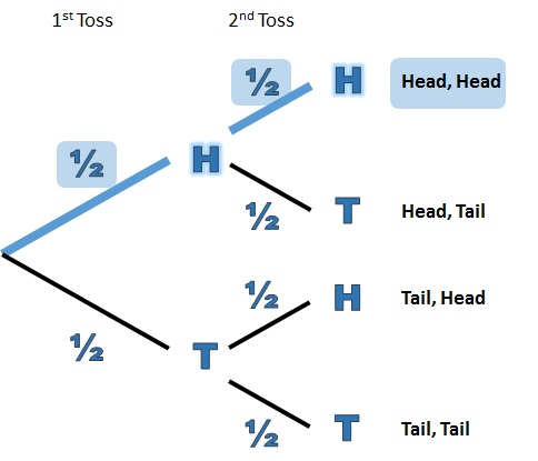 Finding Probabilities Of Each Outcome From A Tree Diagram Free