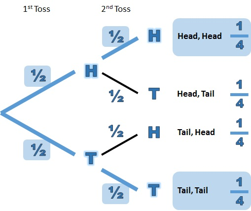 Using The Or Rule For Probability From A Tree Diagram Free