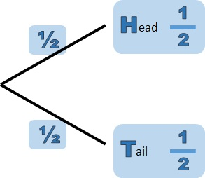 Using the or rule for probability from a tree diagram free the or rule for probability from a tree diagram ccuart Images