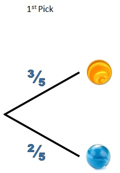 Dependent events on a tree diagram free mathematics lessons and tests the two picks can be drawn on a tree diagram ccuart Image collections