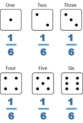 2 dice are rolled probability formula for lottery number