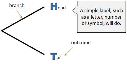how to draw a tree diagram   free mathematics lessons and teststhe probability of getting a head is ½  and the probability of getting a tail is also ½