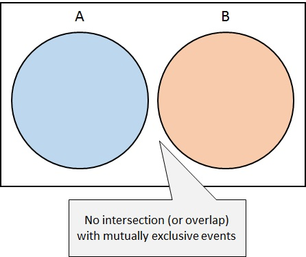 What are mutually exclusive events free mathematics lessons and tests visualizing mutually exclusive events on a venn diagram ccuart Image collections