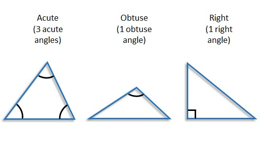 Right Acute And Obtuse Angles : Triangles free mathematics lessons and tests
