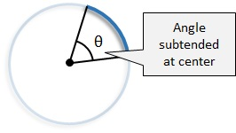 an angle subtended by an arc The angle subtended by an arc at the centre of a circle is double the angle subtended by it at any point on the remaining part of the circle give me the proof of this theorem .