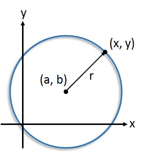 Equation of a Circle - free Mathematics lessons and tests