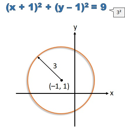 Radius Of A Circle From Equation Free Mathematics Lessons And Tests