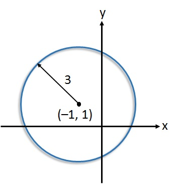 Equation Of A Circle Free Mathematics Lessons And Tests