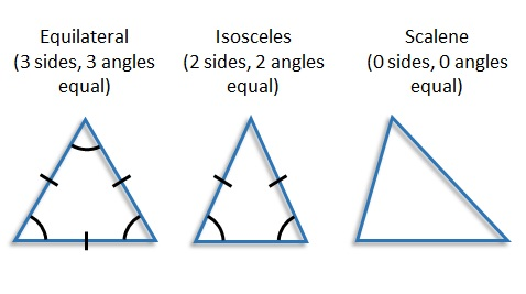 equilateral_isosceles_scalene_triangles