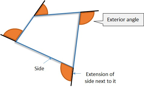 Exterior angles of a polygon free mathematics lessons and tests for Exterior angle of a regular octagon