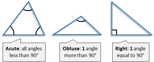 Read More About The Types Of Triangles