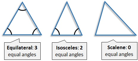 Interior Angles And The Type Of Triangles