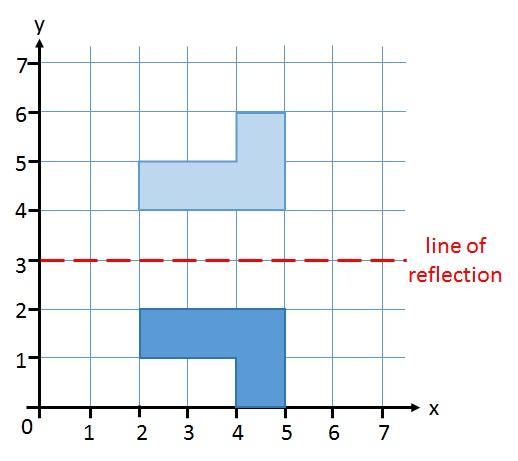 Essay reflection formulas