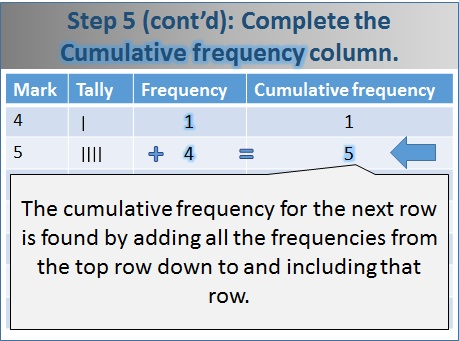 Making a Cumulative Frequency Table - free Mathematics