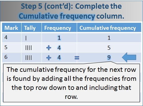 Making a Cumulative Frequency Table - free Mathematics lessons and tests