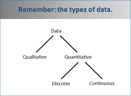 Types of Data - free Mathematics lessons and tests